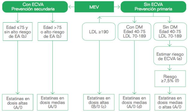 hipercolesterolemia-eleccion-tto-farmacologico-2