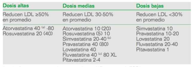 hipercolesterolemia-eleccion-tto-farmacologico